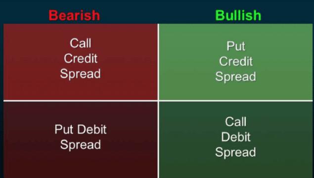 Bearish and Bullish