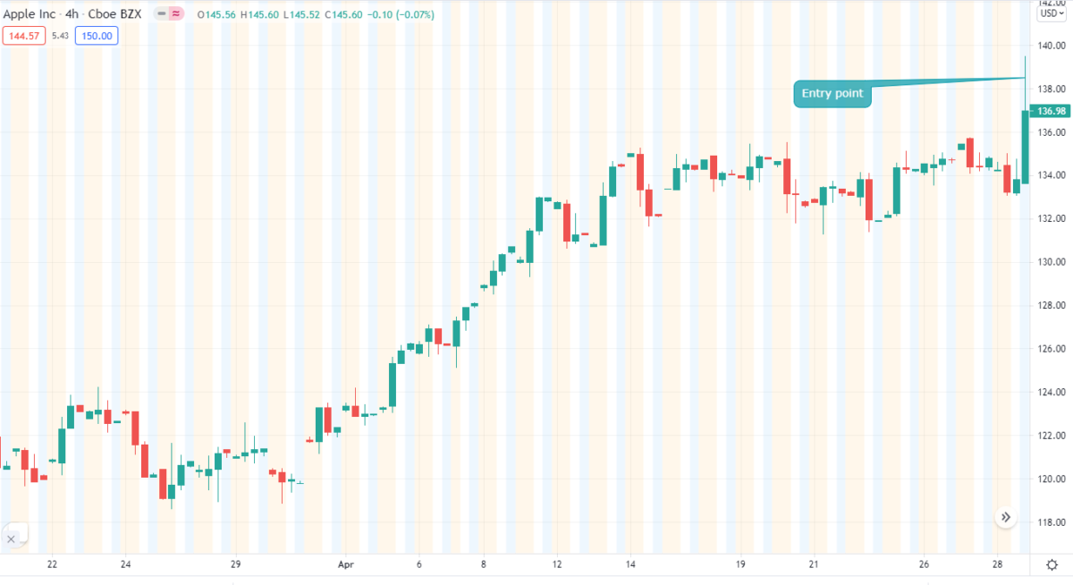 Vertical Spread Trading Chart