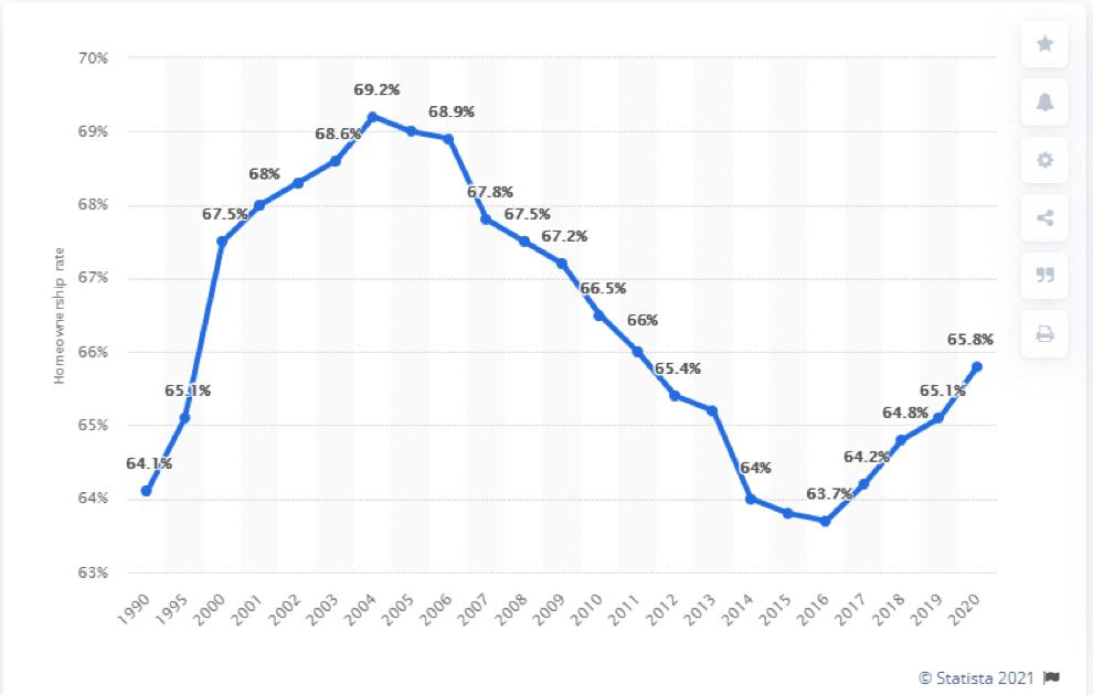 USA Homeownership rate chart