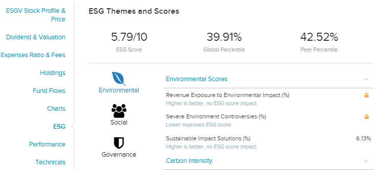 ESG Themes and Scores