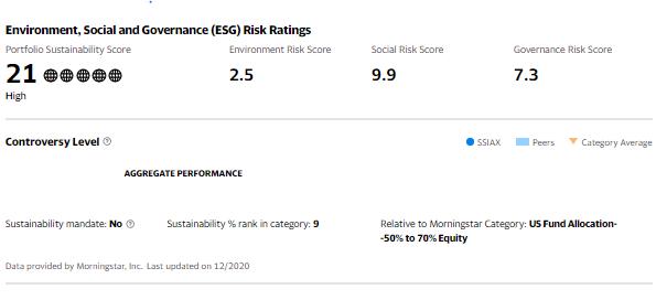 ESG Risk Rating