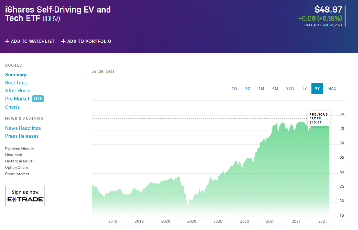 iShares Self-Driving EV and Tech ETF (IDRV)_chart