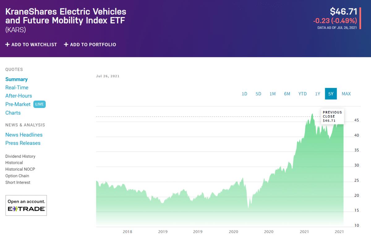 KraneShares Electric Vehicles & Future Mobility ETF (KARS)_chart