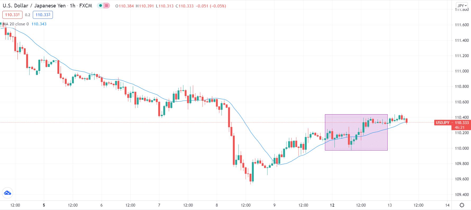 Tight range of USD/JPY