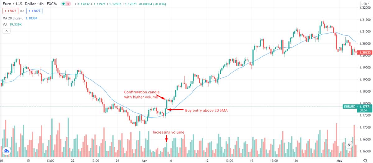 EURO/USD_4-hour chart
