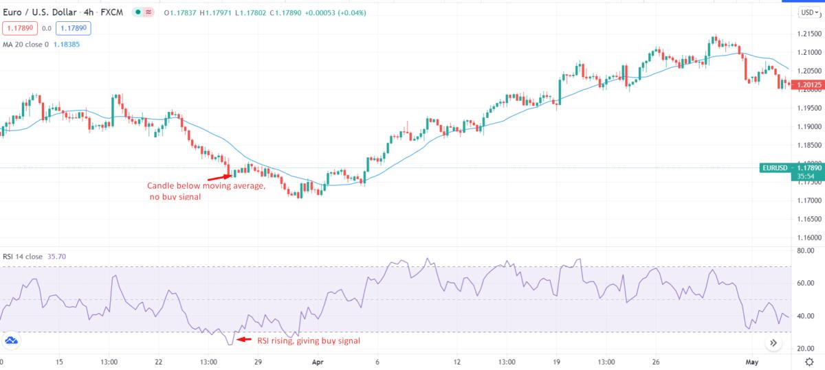 EURO/USD_4-hour chart, RSI rising giving buy signal