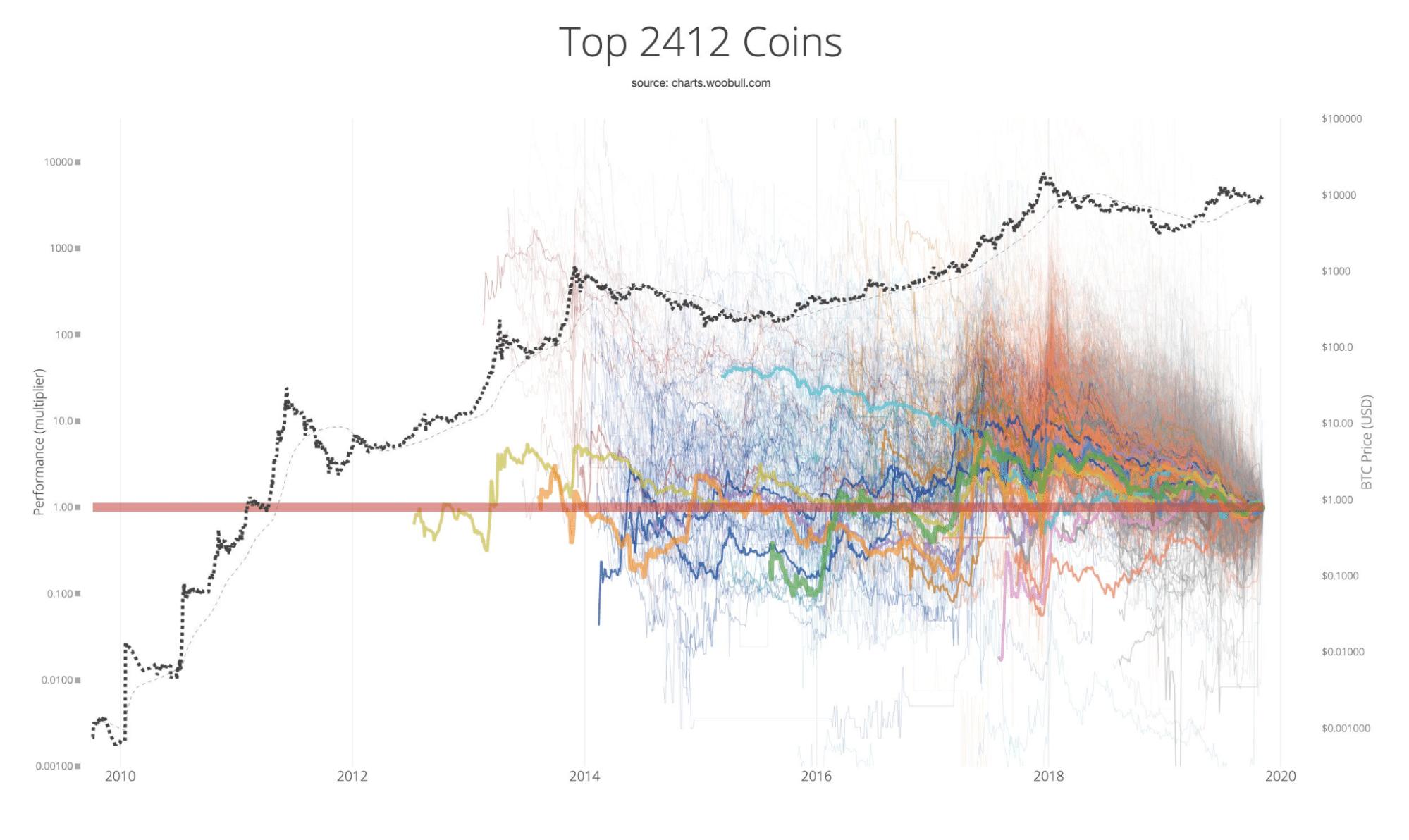 Top 2412 Coins