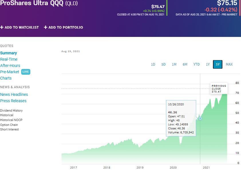 ProShares UltraQQQ (QLD) chart