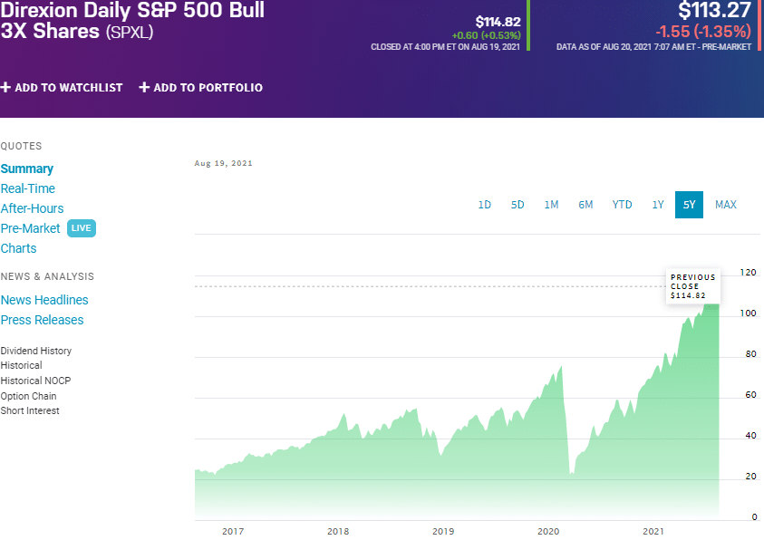 Direxion Daily S&P 500 Bull 3X Shares Fund (SPXL) chart