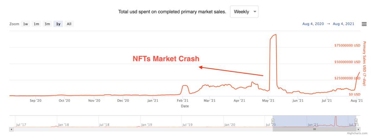 NFTs market sales
