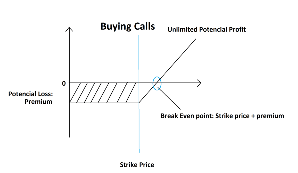 Risk/reward in options trading