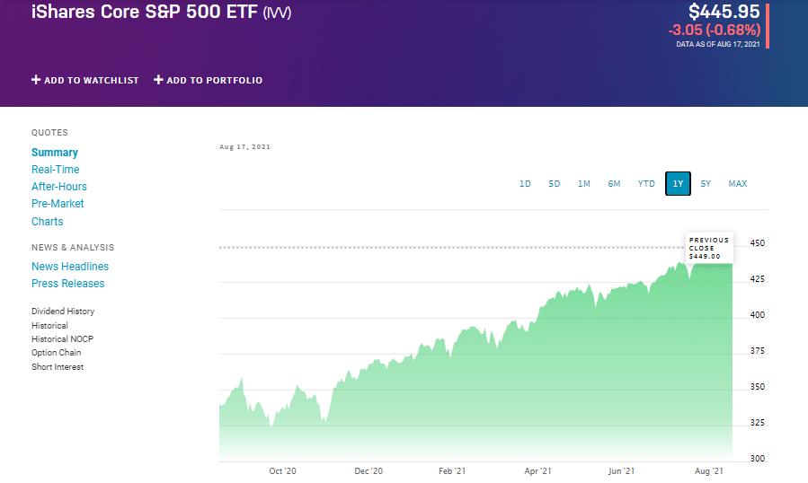 iShare Core S&P 500 ETF chart