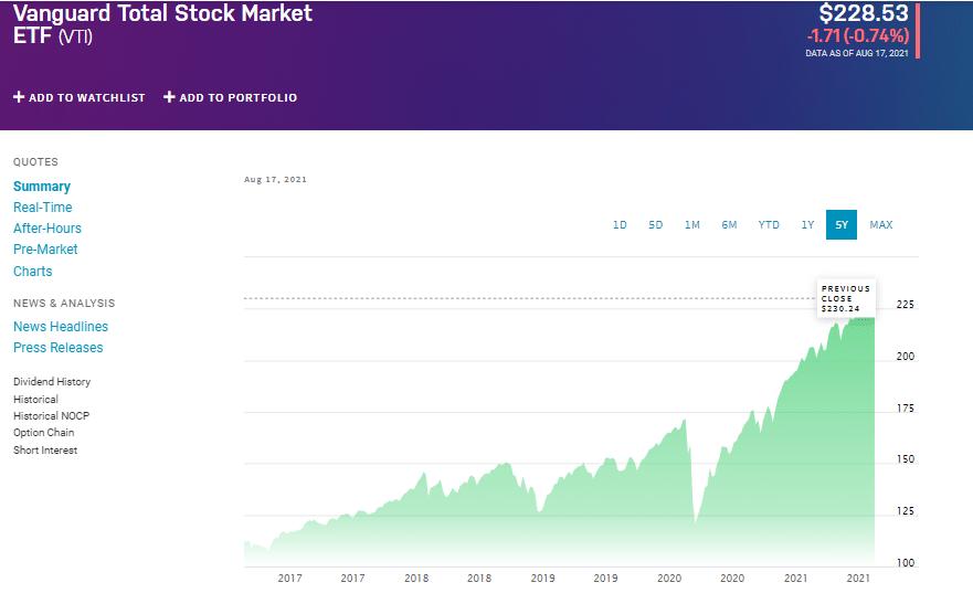 Vanguard Total Stock Market chart