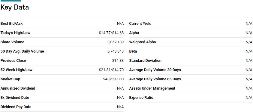 ProShares Short S&P 500 (SH) key data