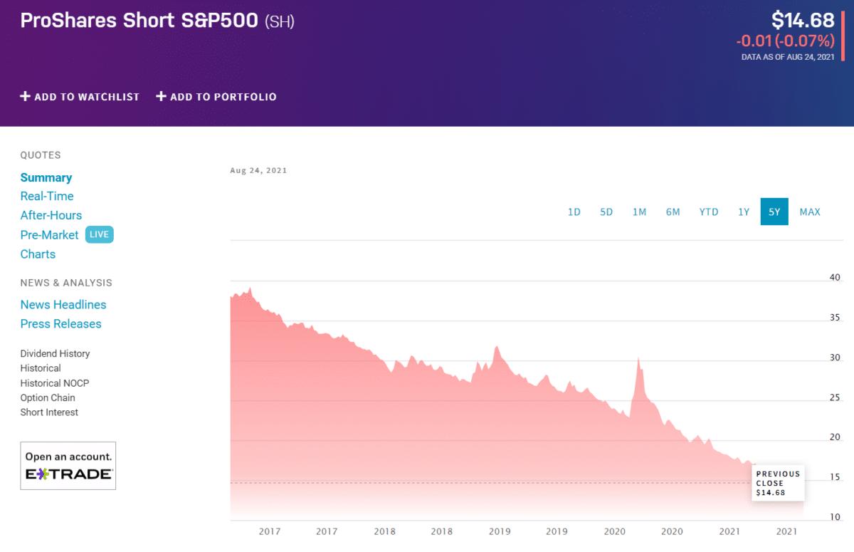 ProShares Short S&P 500 (SH) chart