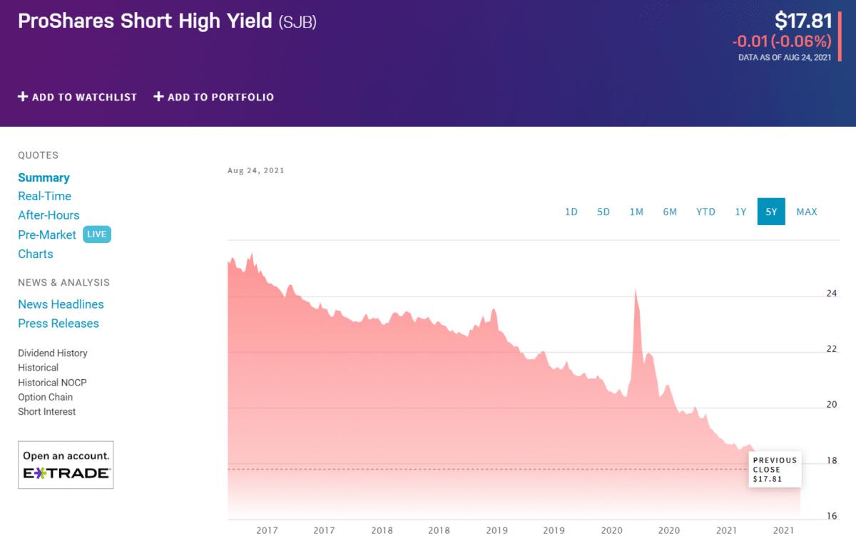 ProShares Short High Yield (SJB) chart