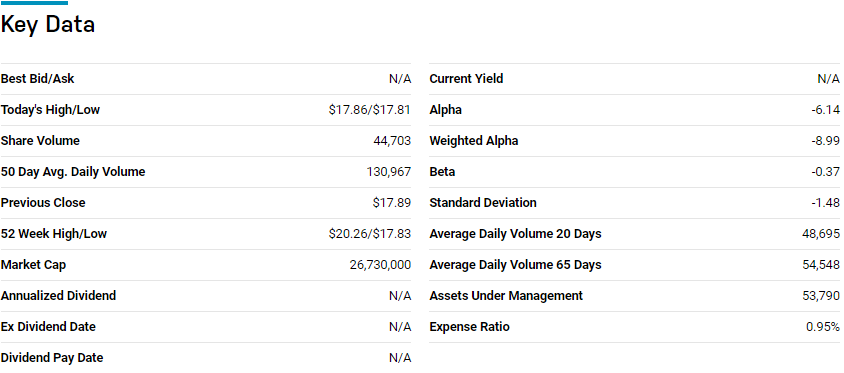ProShares Short High Yield (SJB) key data