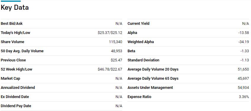 AdvisorShares Ranger Equity Bear key data