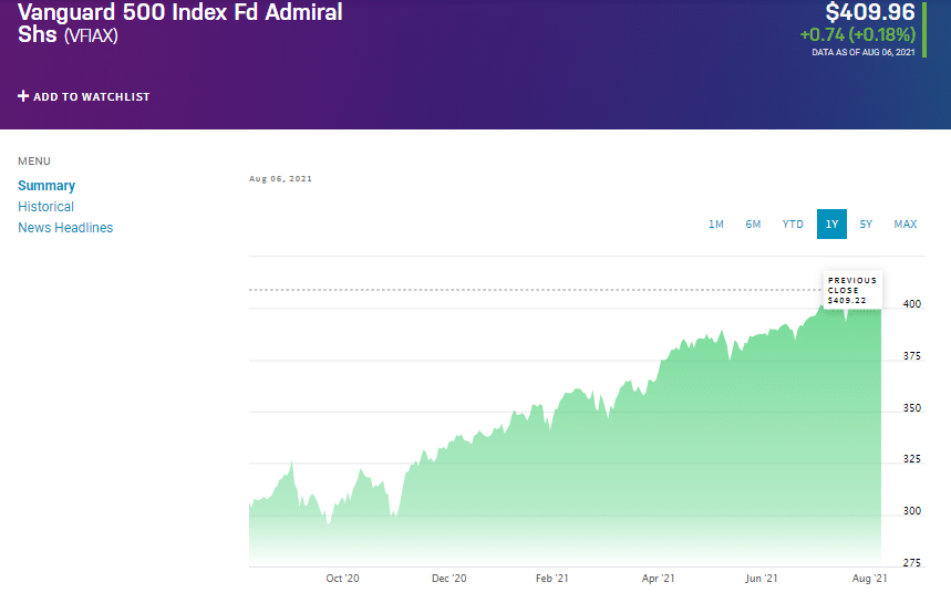 Vanguard 500 Index Fund Admiral Shares (VFIAX) chart