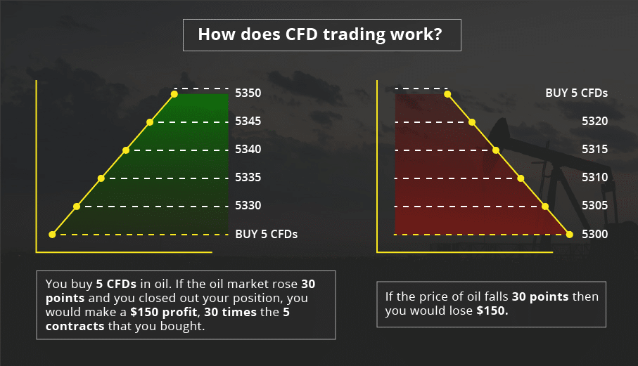 How does SFD trading work, graphs