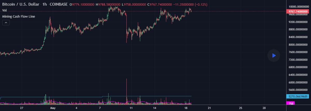 Bitcoin mining cash flow line
