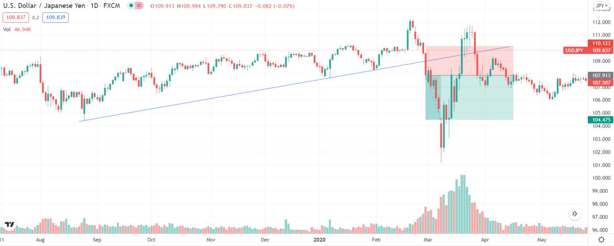 USD/JPY trendline breakout setup