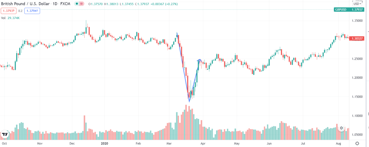 GBP/USD mean reversion