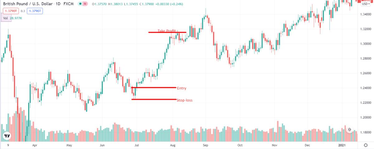 GBP/USD momentum trading strategy setup