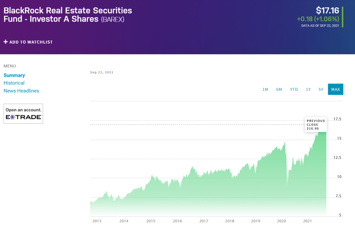 Blackrock Real Estate Securities Fund (BAREX)