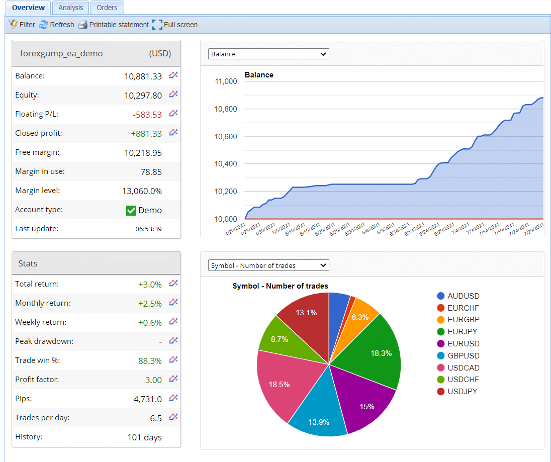 Trading account run by  Forex Gump on fxblue.com