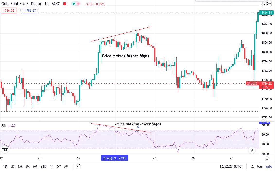 Gold Spot/US Dollar chart