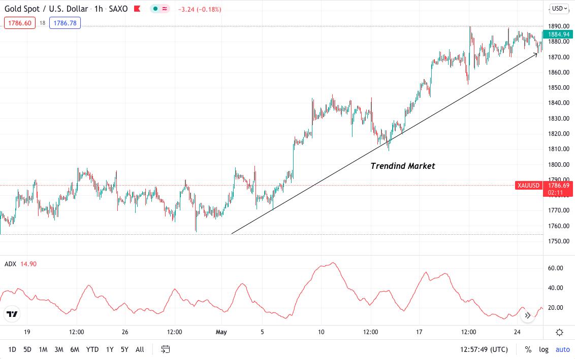 Gold Spot/US Dollar 1hr chart