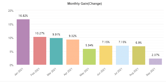 Monthly gains from January 2021 to September 2021