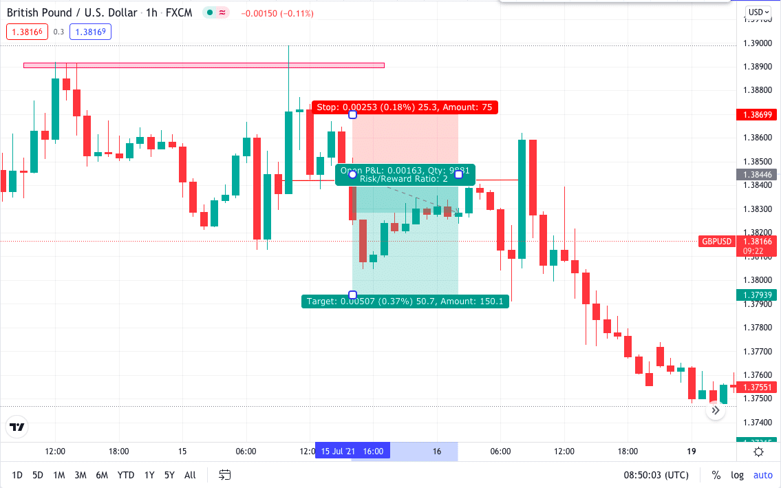GBP/USD 1H double top chart