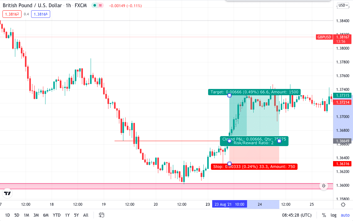 GBP/USD 1H double bottom chart