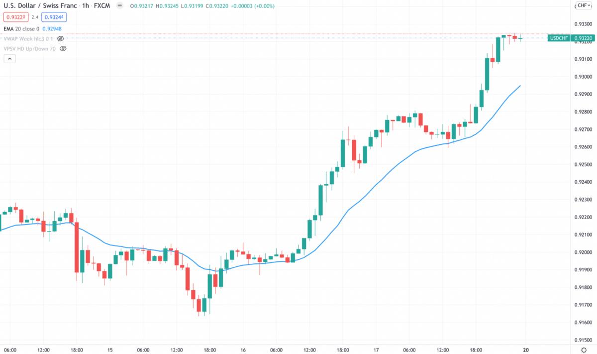 USD/CHF H1 chart