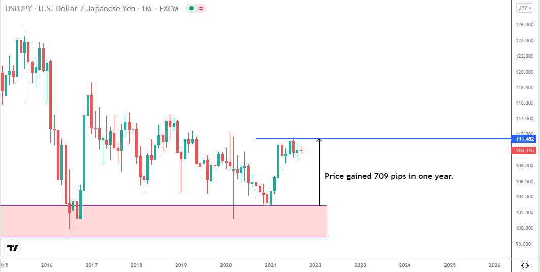 USD/JPY price chart