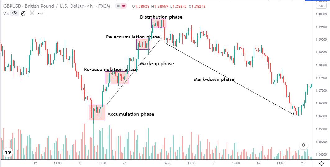 GBP/USD 4hr price chart