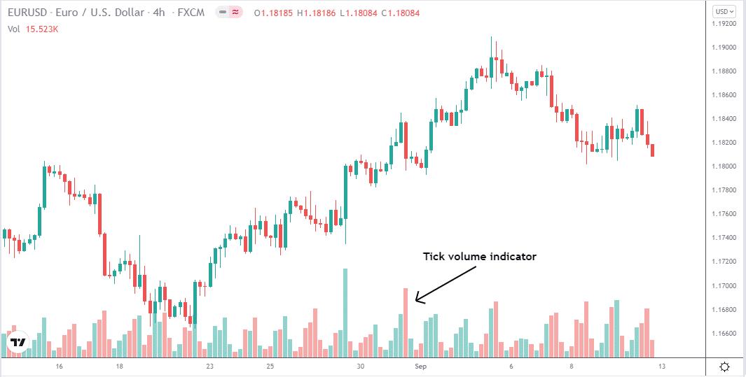 EUR/USD 4-hr time frame price chart