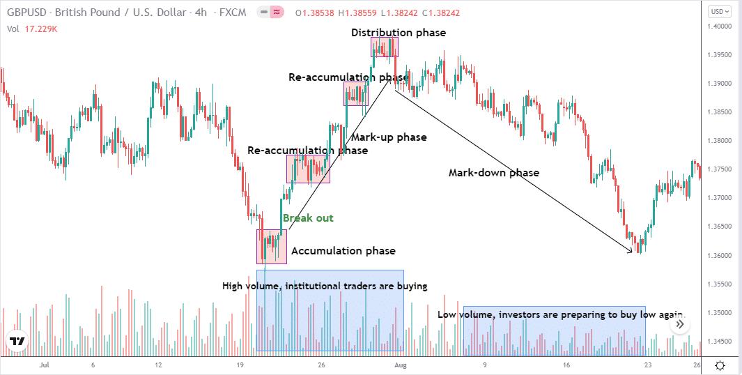 GBP/USD 4-hr price chart