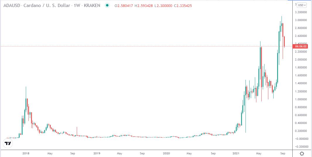 Cardano (ADA/USD) price chart