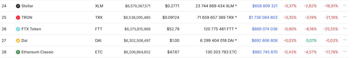 Cryptocurrencies(stellar, tron, FTX token, dai, ethereum classic) table