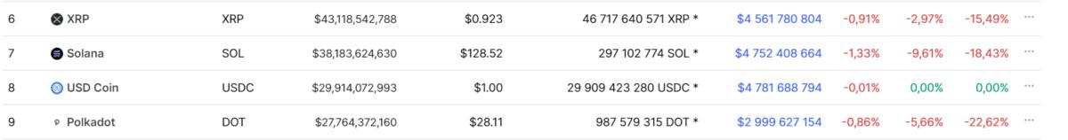 Cryptocurrencies(XRP, solana, USD coin, polkadot) table