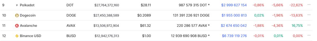 Cryptocurrencies(polkadot, dogecoin, avalanche, binance USD) table