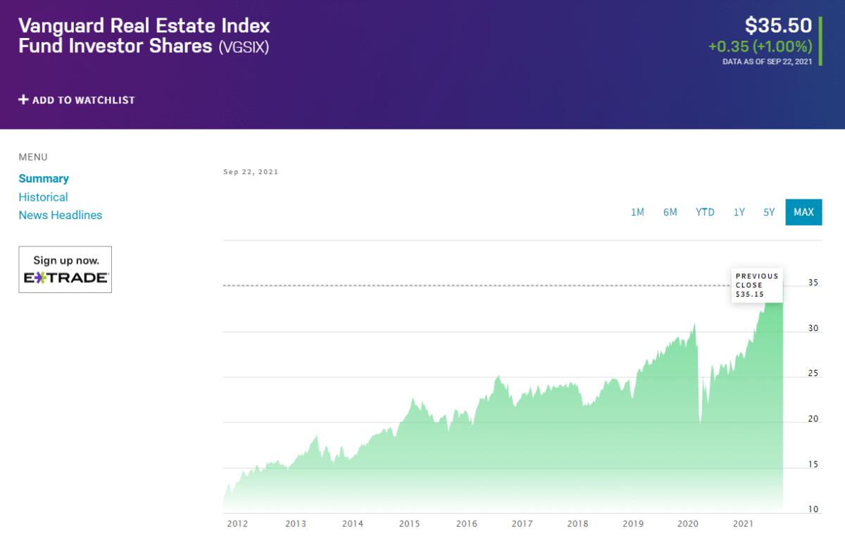 Vanguard Real Estate Investor Trust Fund (VGSIX)