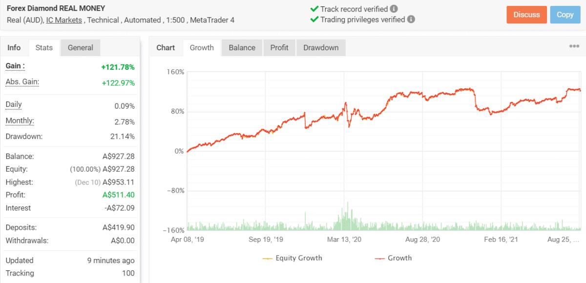 forex diamond verified trading results