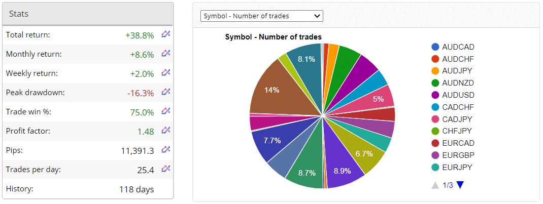 AVIA statistics