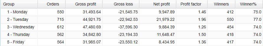 AVIA daily trading activities