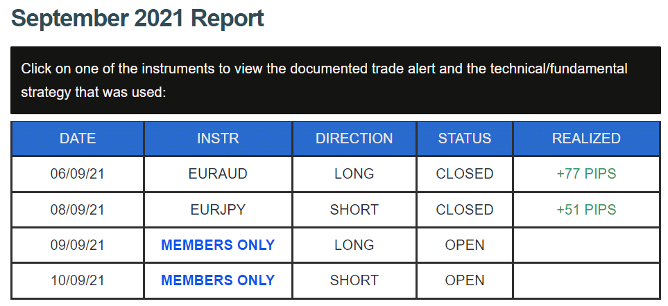 DDMarkets' trading results