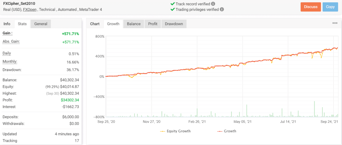 Growth chart of FXCIPHER